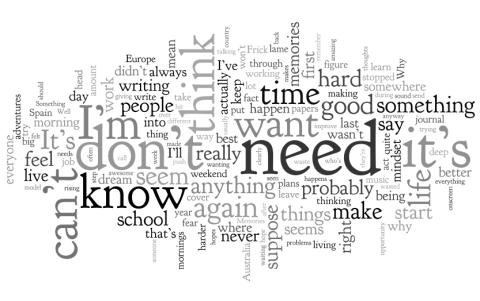 Wordle Cloud